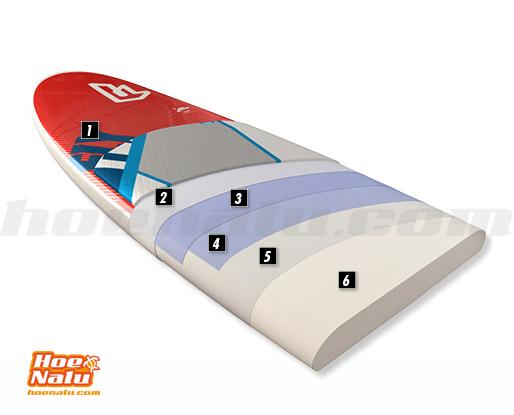 Tecnología HRS de Fanatic capa a capa