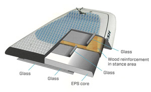 Cross section of Naish AST technology