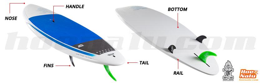 Partes de la tabla de Paddle Surf