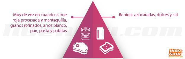 Pirámide nutricional del SUPero