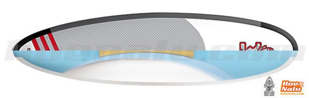 Tecnología de construcciones de tablas de SUP de Starboard ASAP 2013