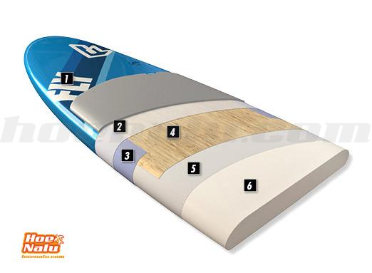 Tecnología Pure de Fanatic capa a capa