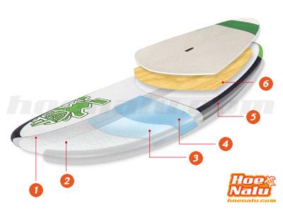 Tecnología Starboard ASAP para tablas de SUP