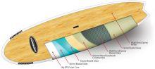 Coreban's Wood Pure Range technology
