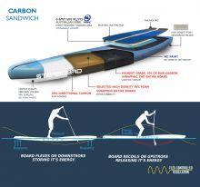 Carbon Sandwich