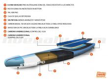 Tecnología Carbon Sandwich de Starboard