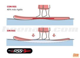RSS System for stifness by Red Paddle Co
